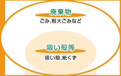 廃棄物イメージ図