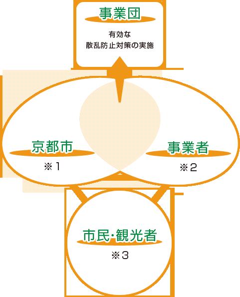 市民,事業者,京都市の役割分担図